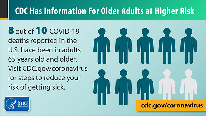graphic showing 80 percent of older adults are at high risk for coronavirus (COVID-19)